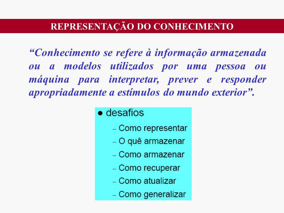 REPRESENTAÇÃO DO CONHECIMENTO Conhecimento se refere à informação armazenada ou a modelos utilizados por uma pessoa ou máquina para interpretar, prever e responder apropriadamente a estímulos do mundo exterior.
