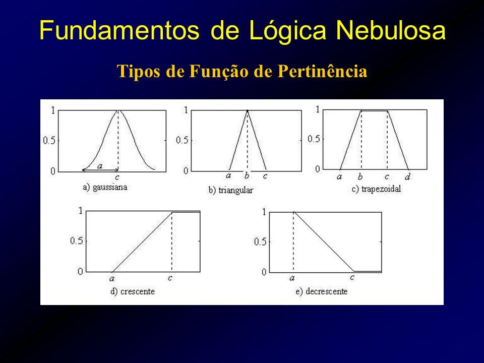 Tipos de Função de Pertinência Fundamentos de Lógica Nebulosa