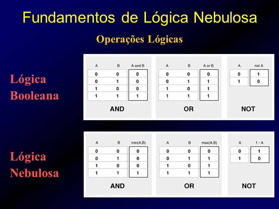 Operações Lógicas Lógica Booleana Lógica Nebulosa