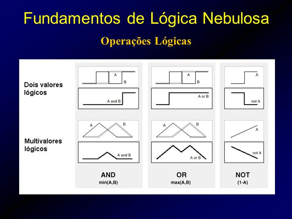 Operações Lógicas Fundamentos de Lógica Nebulosa