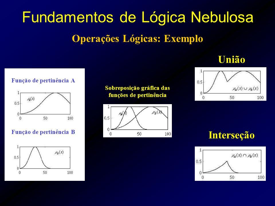 Operações Lógicas: Exemplo Função de pertinência A Função de pertinência B União Interseção Sobreposição gráfica das funções de pertinência Fundamentos de Lógica Nebulosa