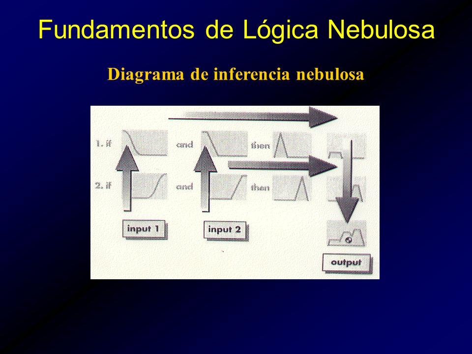 Diagrama de inferencia nebulosa Fundamentos de Lógica Nebulosa