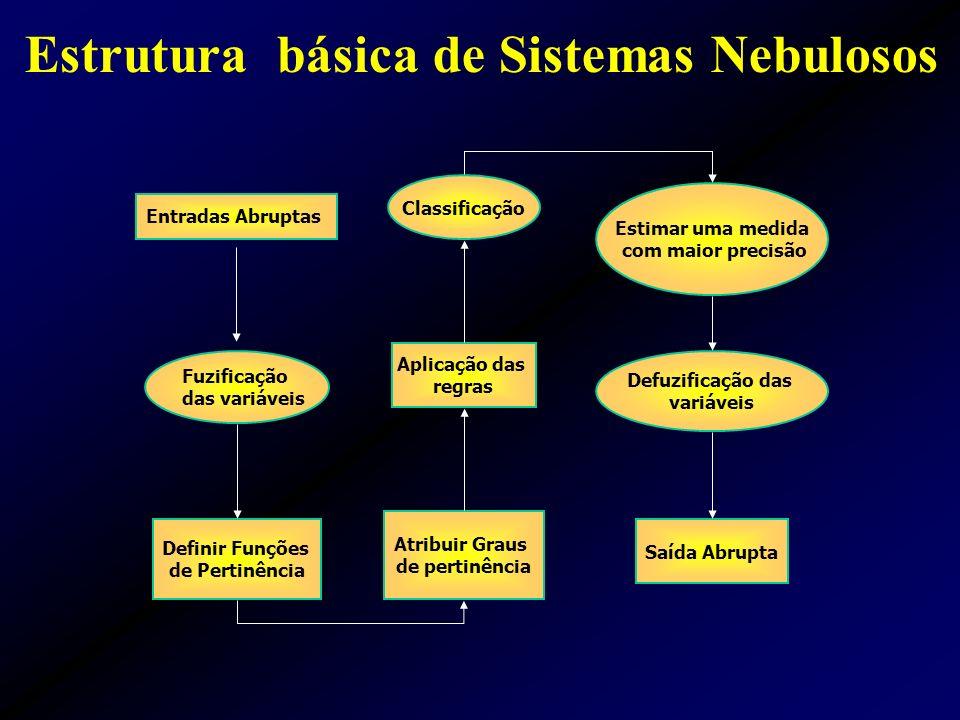 Estrutura básica de Sistemas Nebulosos Fuzificação das variáveis Atribuir Graus de pertinência Definir Funções de Pertinência Saída Abrupta Defuzificação das variáveis Aplicação das regras Entradas Abruptas Classificação Estimar uma medida com maior precisão