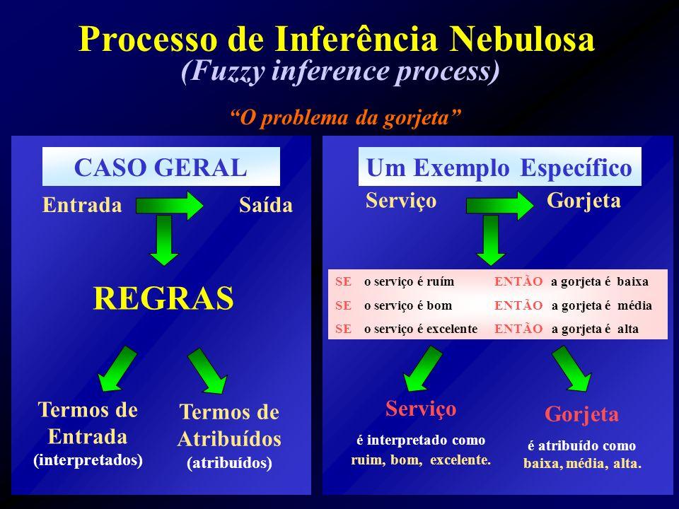 (Fuzzy inference process) Processo de Inferência Nebulosa O problema da gorjeta CASO GERAL EntradaSaída REGRAS Termos de Entrada (interpretados) Termos de Atribuídos (atribuídos) Um Exemplo Específico ServiçoGorjeta SE o serviço é ruím ENTÃO a gorjeta é baixa SE o serviço é bom ENTÃO a gorjeta é média SE o serviço é excelente ENTÃO a gorjeta é alta Serviço é interpretado como ruim, bom, excelente.
