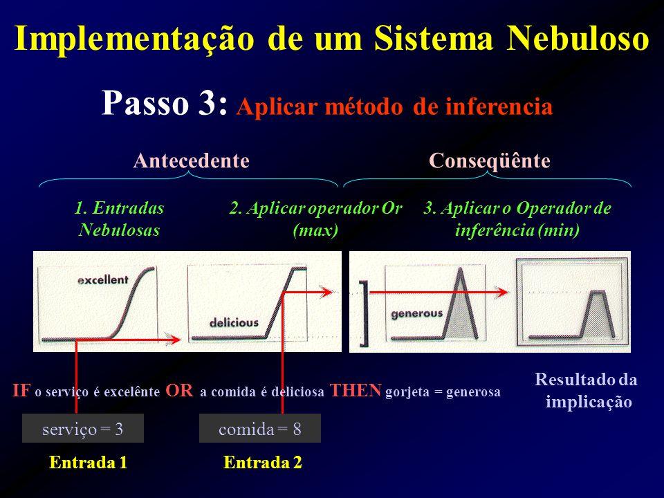 Passo 3: Aplicar método de inferencia Conseqüênte 1. Entradas Nebulosas 2. Aplicar operador Or (max) 3. Aplicar o Operador de inferência (min) Anteced