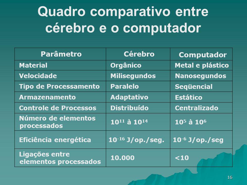 16 Parâmetro Cérebro Computador Material Orgânico Metal e plástico Velocidade Milisegundos Nanosegundos Tipo de Processamento Paralelo Seqüencial Arma
