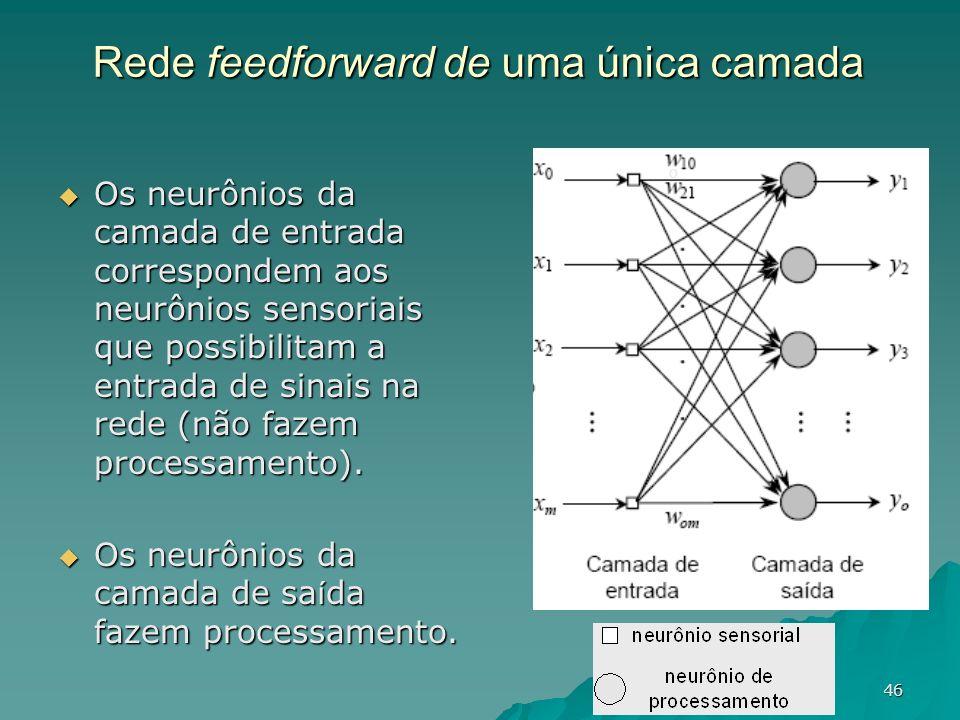 46 Rede feedforward de uma única camada Os neurônios da camada de entrada correspondem aos neurônios sensoriais que possibilitam a entrada de sinais n