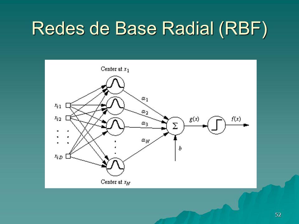 52 Redes de Base Radial (RBF)