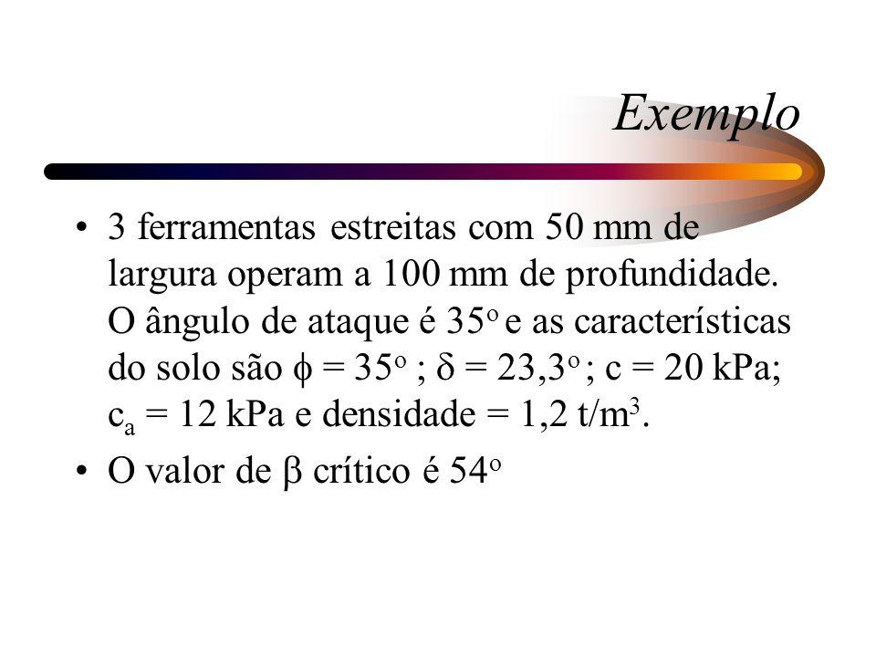 Exemplo 3 ferramentas estreitas com 50 mm de largura operam a 100 mm de profundidade. O ângulo de ataque é 35 o e as características do solo são = 35