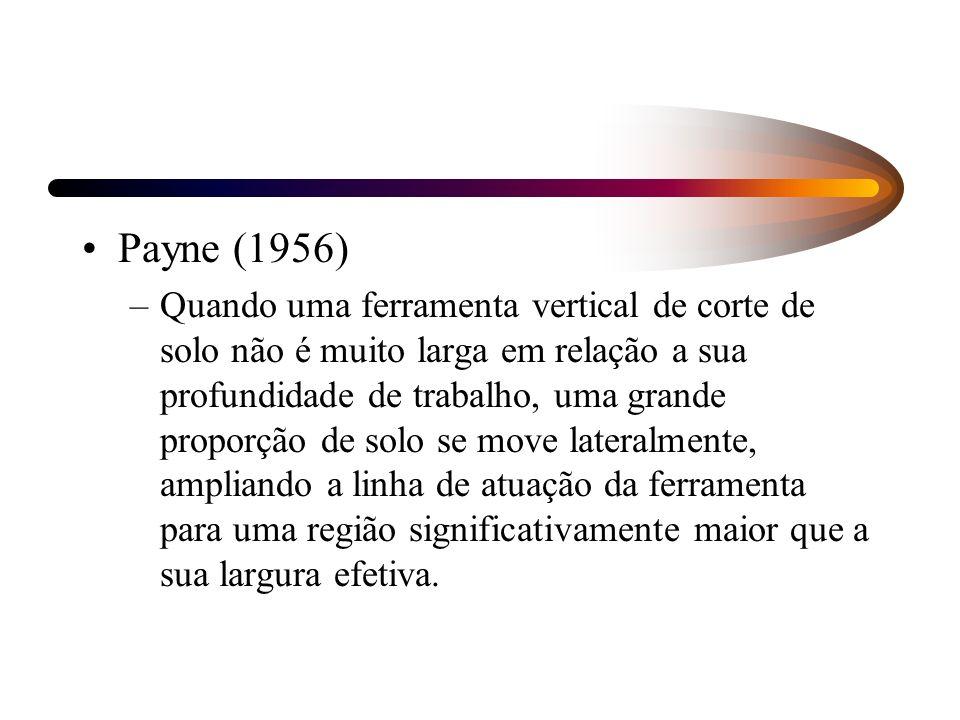 Payne (1956) –Quando uma ferramenta vertical de corte de solo não é muito larga em relação a sua profundidade de trabalho, uma grande proporção de sol