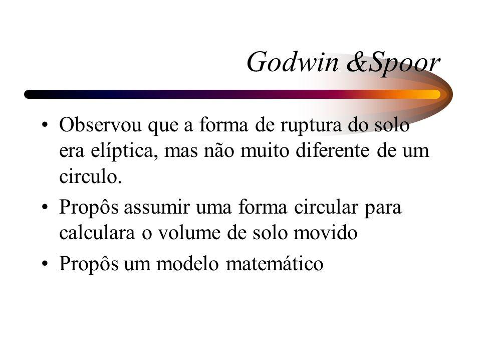 Godwin &Spoor Observou que a forma de ruptura do solo era elíptica, mas não muito diferente de um circulo. Propôs assumir uma forma circular para calc