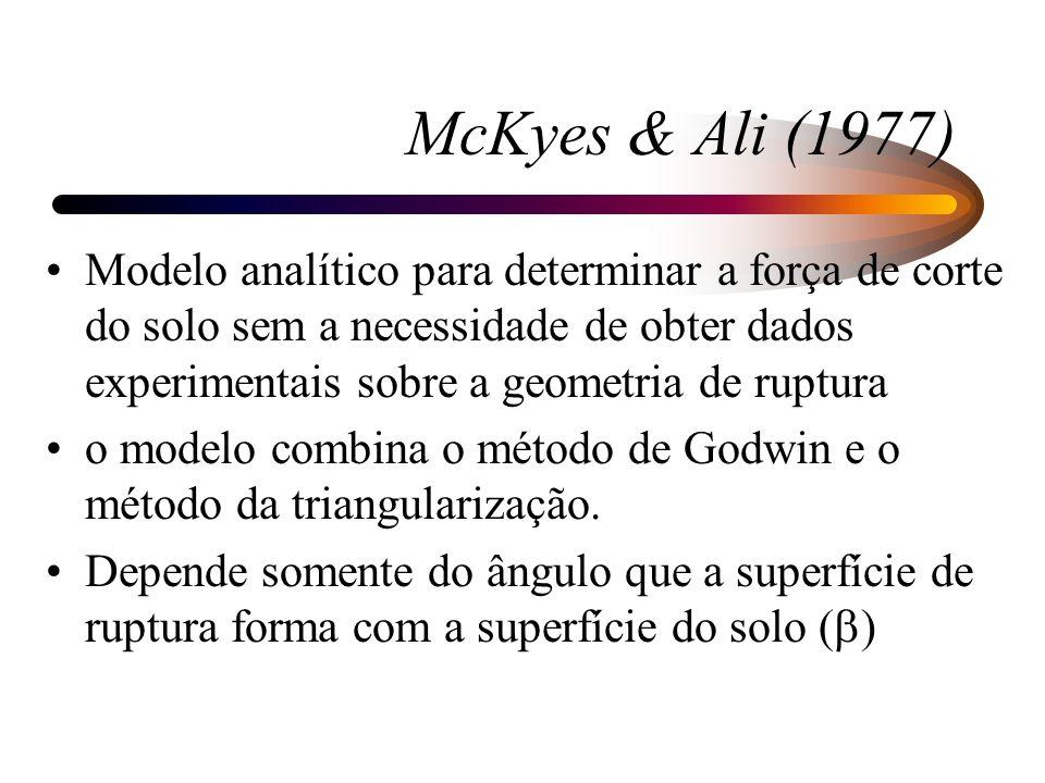 McKyes & Ali (1977) Modelo analítico para determinar a força de corte do solo sem a necessidade de obter dados experimentais sobre a geometria de rupt