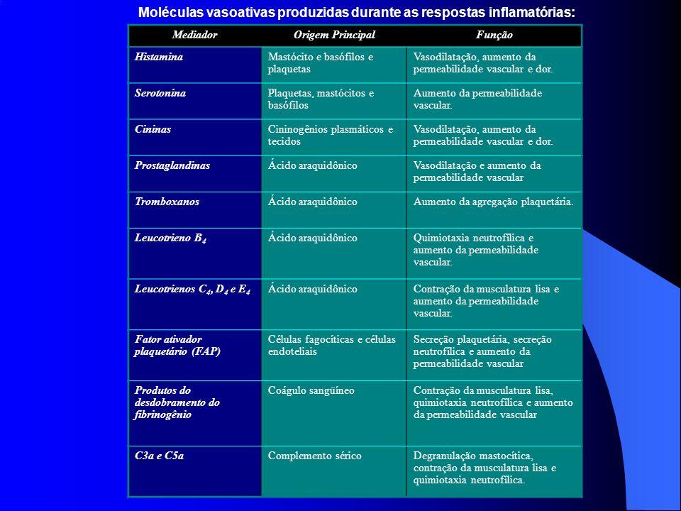 Moléculas vasoativas produzidas durante as respostas inflamatórias: MediadorOrigem PrincipalFunção HistaminaMastócito e basófilos e plaquetas Vasodila