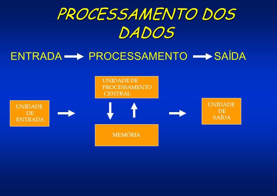 PROCESSAMENTO DOS DADOS ENTRADA PROCESSAMENTO SAÍDA UNIDADE DE ENTRADA MEMÓRIA UNIDADE DE SAÍDA UNIDADE DE PROCESSAMENTO CENTRAL