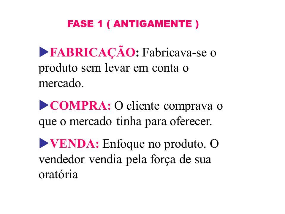 FASE 1 ( ANTIGAMENTE ) FABRICAÇÃO: Fabricava-se o produto sem levar em conta o mercado. COMPRA: O cliente comprava o que o mercado tinha para oferecer