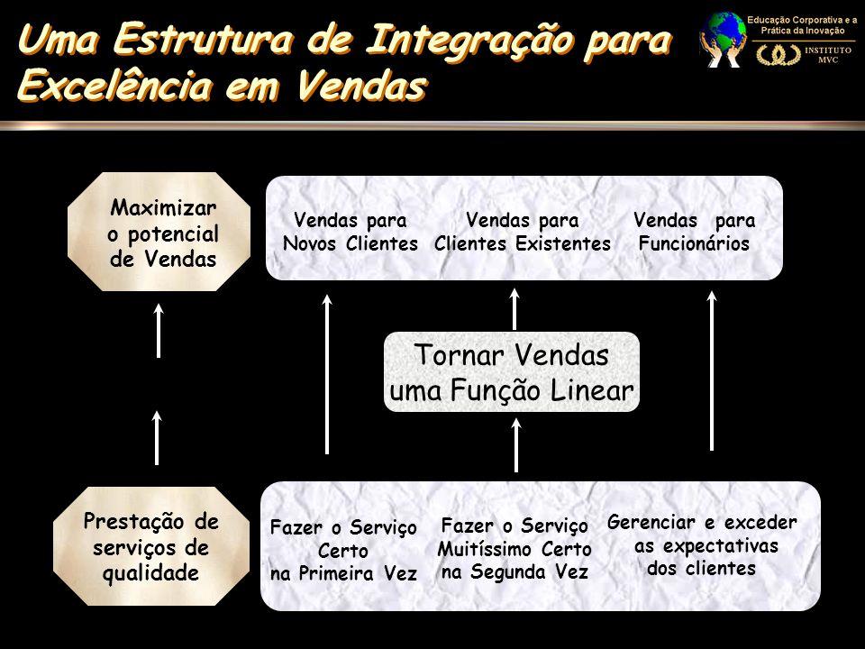 Uma Estrutura de Integração para Excelência em Vendas Vendas para Novos Clientes Vendas para Clientes Existentes Vendas para Funcionários Tornar Venda