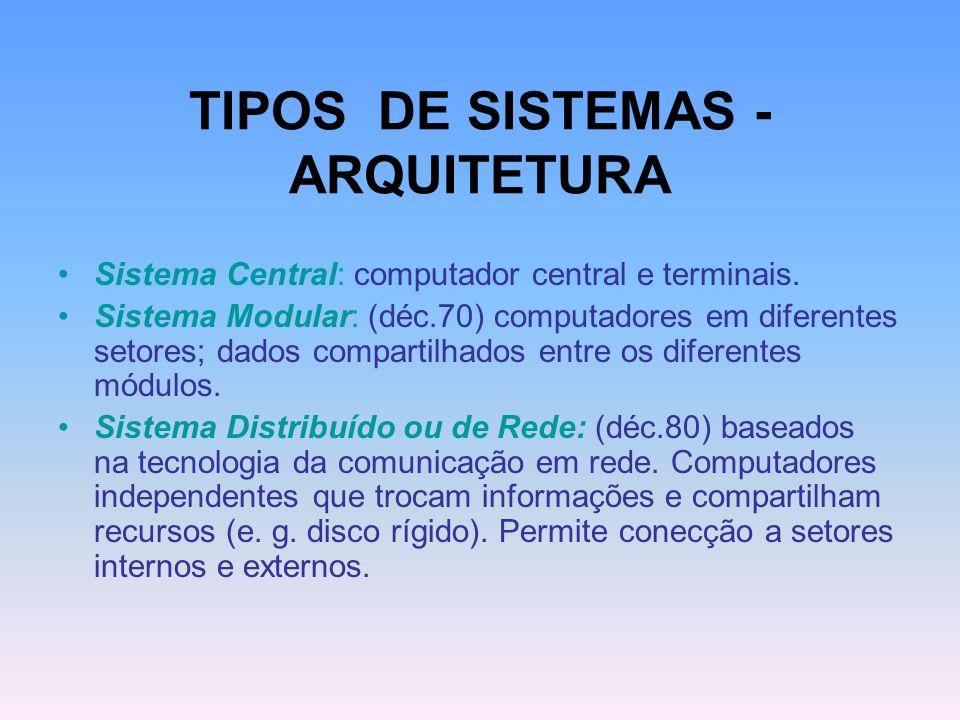 TIPOS DE SISTEMAS - ARQUITETURA Sistema Central: computador central e terminais. Sistema Modular: (déc.70) computadores em diferentes setores; dados c