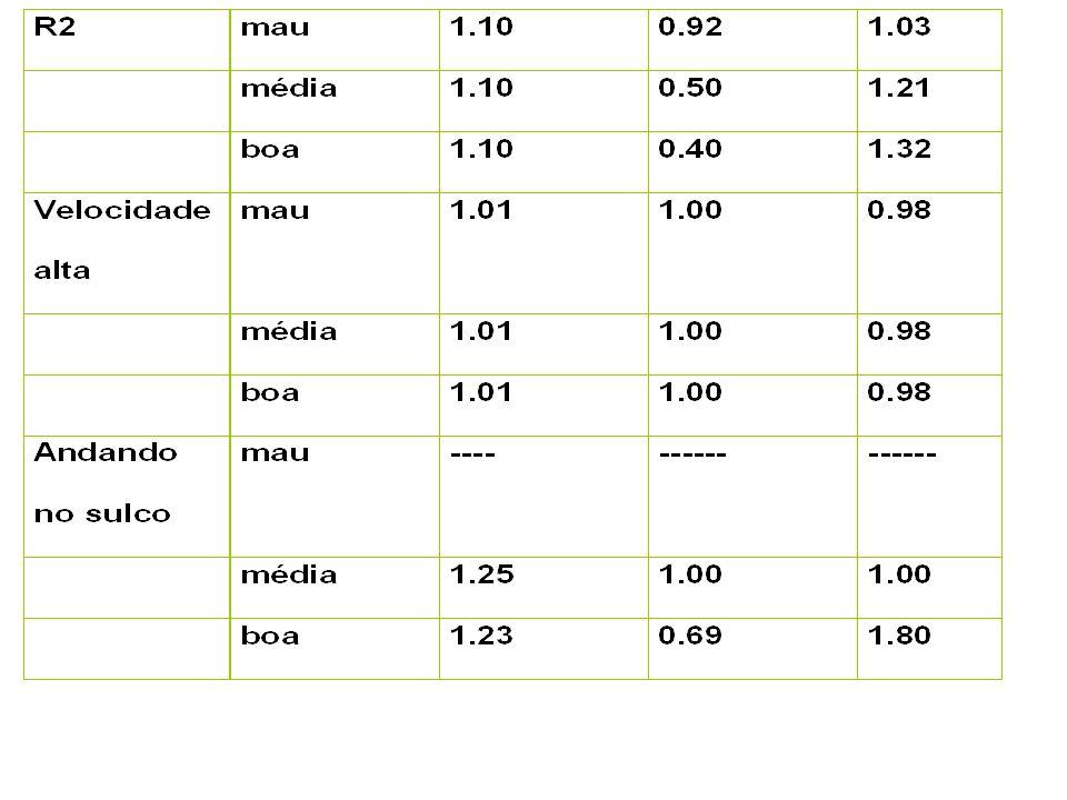 Fatores de correção para os parâmetros de desempenho do trator