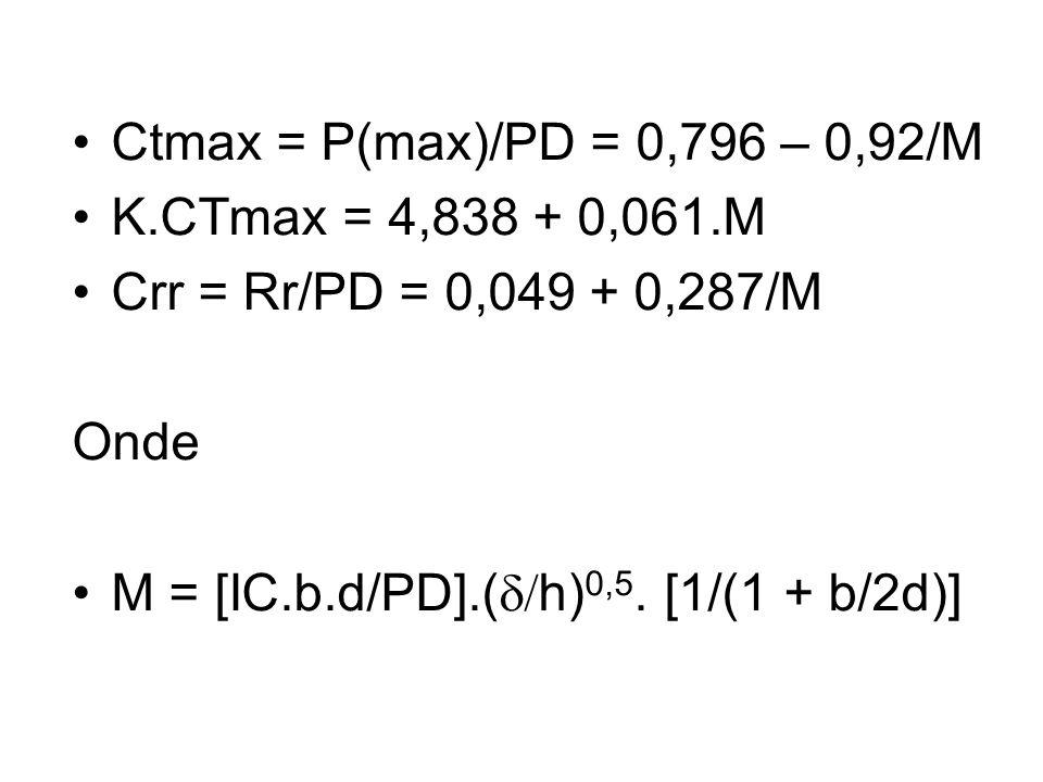 Ctmax = P(max)/PD = 0,796 – 0,92/M K.CTmax = 4,838 + 0,061.M Crr = Rr/PD = 0,049 + 0,287/M Onde M = [IC.b.d/PD].( h) 0,5.