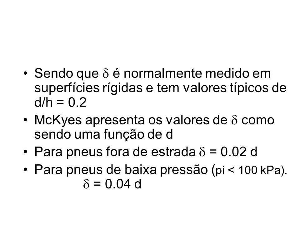 Ctmax = P(max)/PD = 0,796 – 0,92/M K.CTmax = 4,838 + 0,061.M Crr = Rr/PD = 0,049 + 0,287/M Onde M = [IC.b.d/PD].( h) 0,5. [1/(1 + b/2d)]