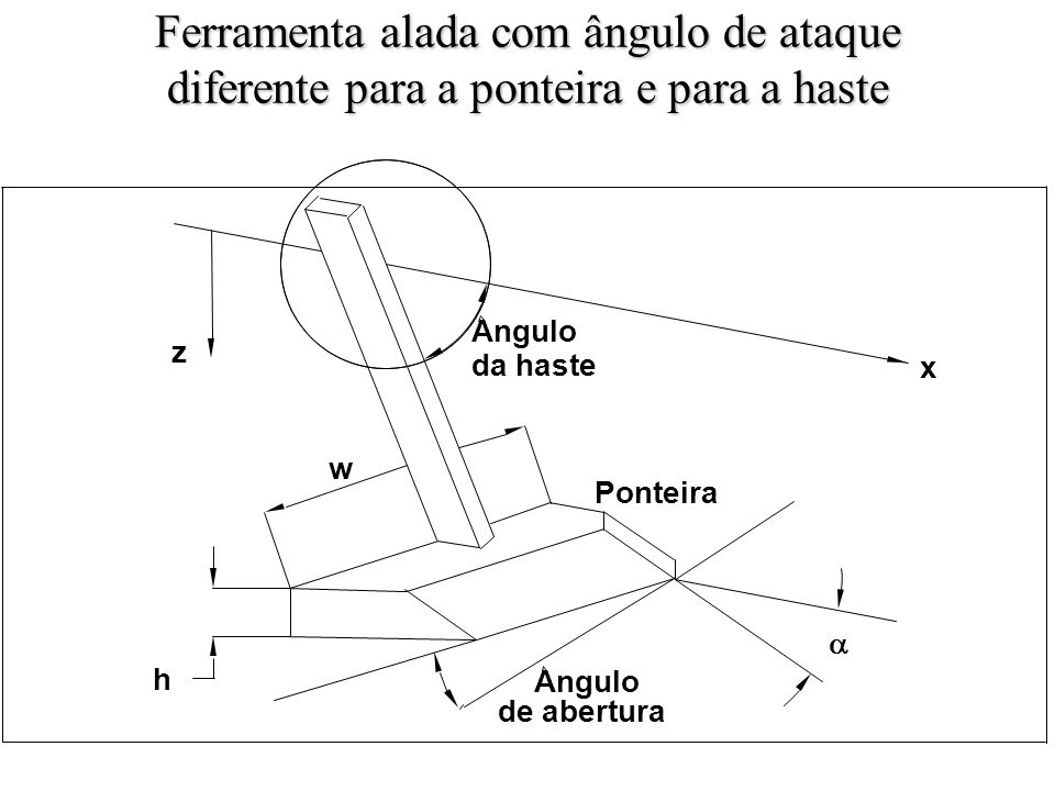Ferramenta alada com ângulo de ataque diferente para a ponteira e para a haste h z x Angulo da haste w Angulo de abertura Ponteira