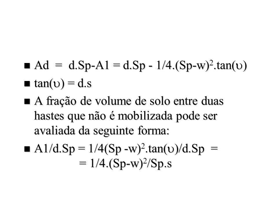 Ad = d.Sp-A1 = d.Sp - 1/4.(Sp-w) 2.tan( ) Ad = d.Sp-A1 = d.Sp - 1/4.(Sp-w) 2.tan( ) tan( ) = d.s tan( ) = d.s n A fração de volume de solo entre duas hastes que não é mobilizada pode ser avaliada da seguinte forma: A1/d.Sp = 1/4(Sp -w) 2.tan( )/d.Sp = = 1/4.(Sp-w) /Sp.s A1/d.Sp = 1/4(Sp -w) 2.tan( )/d.Sp = = 1/4.(Sp-w) /Sp.s
