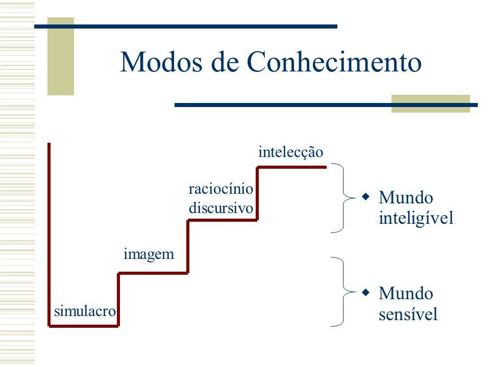 Modos de Conhecimento Mundo inteligível Mundo sensível simulacro imagem raciocínio discursivo intelecção