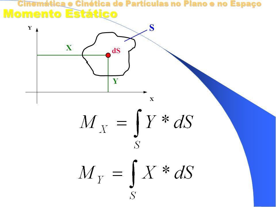 Cinemática e Cinética de Partículas no Plano e no Espaço Momento Estático X Y X Y dS S Momentos de Área