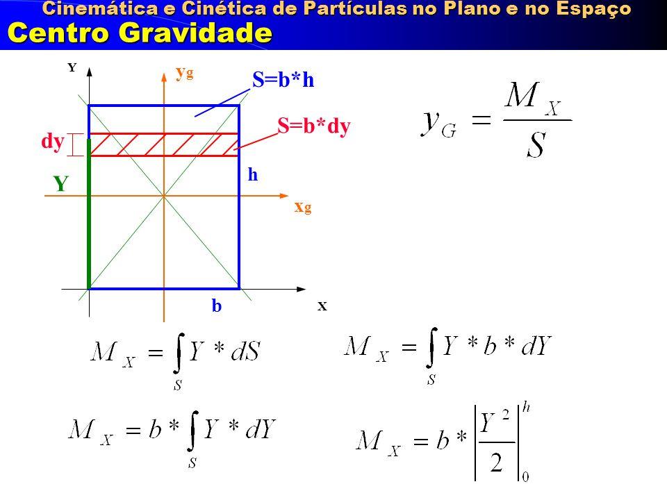 Cinemática e Cinética de Partículas no Plano e no Espaço Centro Gravidade X Y ygyg xgxg b h S=b*h S=b*dy dy Y