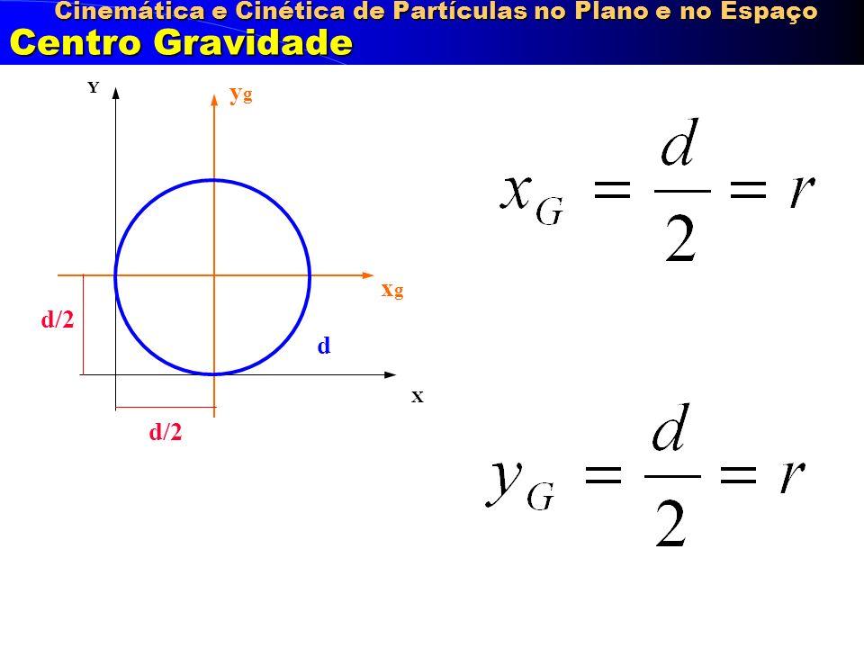 Cinemática e Cinética de Partículas no Plano e no Espaço Centro Gravidade X Y ygyg xgxg d/2 d