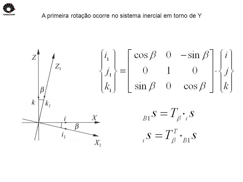 A primeira rotação ocorre no sistema inercial em torno de Y