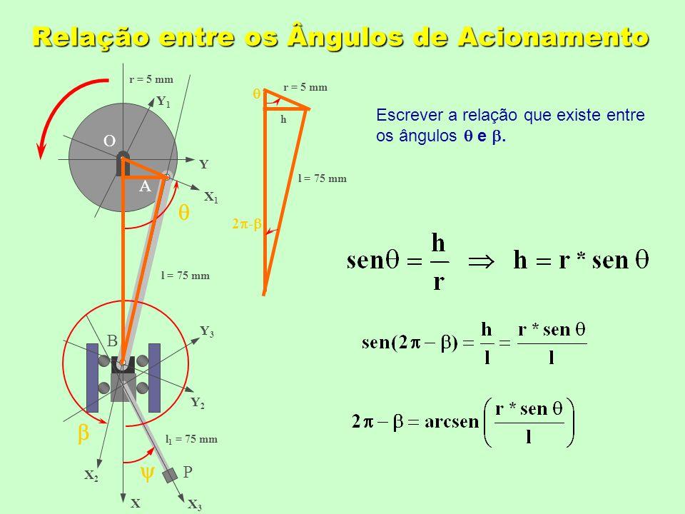 Relação entre os Ângulos de Acionamento O X Y X1X1 Y1Y1 X2X2 Y2Y2 X3X3 Y3Y3 A B P l = 75 mm l 1 = 75 mm r = 5 mm h l = 75 mm 2 - Escrever a relação que existe entre os ângulos e.