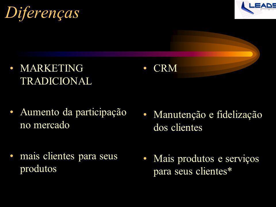 Diferenças MARKETING TRADICIONAL Aumento da participação no mercado mais clientes para seus produtos CRM Manutenção e fidelização dos clientes Mais pr