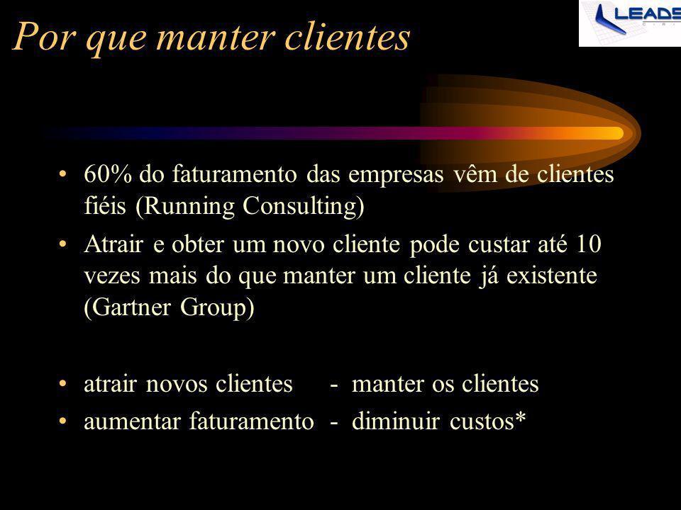 Por que manter clientes 60% do faturamento das empresas vêm de clientes fiéis (Running Consulting) Atrair e obter um novo cliente pode custar até 10 v