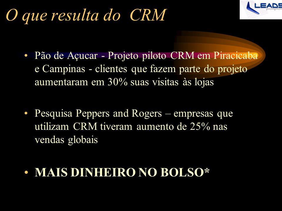 O que resulta do CRM Pão de Açucar - Projeto piloto CRM em Piracicaba e Campinas - clientes que fazem parte do projeto aumentaram em 30% suas visitas