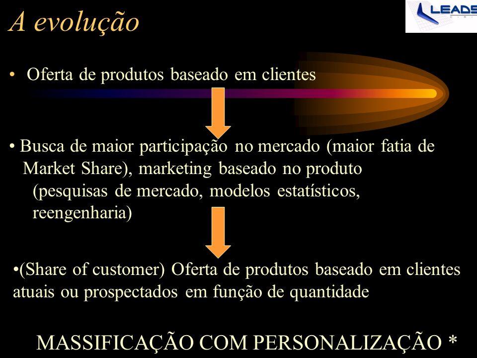 A evolução Oferta de produtos baseado em clientes Busca de maior participação no mercado (maior fatia de Market Share), marketing baseado no produto (