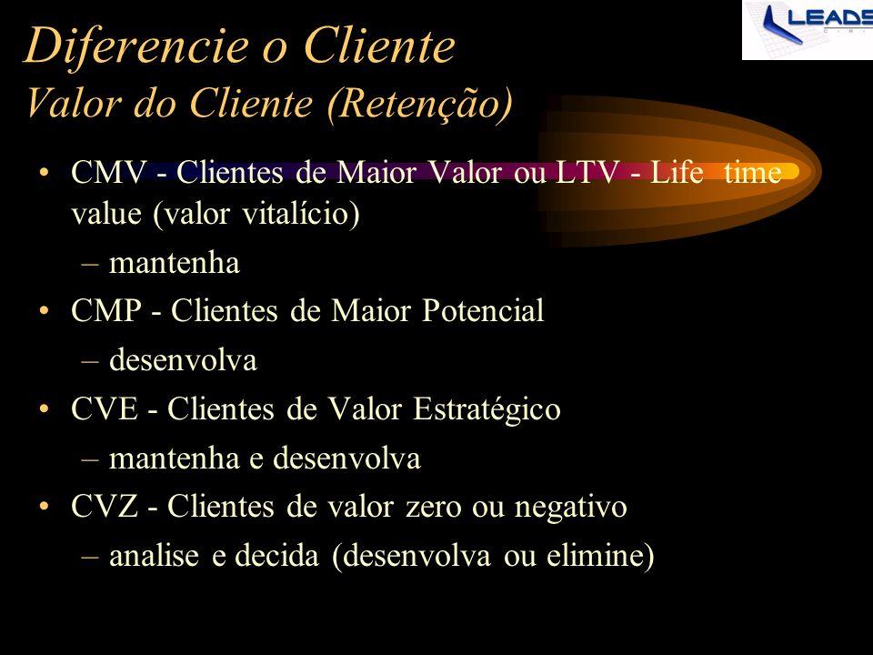 Diferencie o Cliente Valor do Cliente (Retenção) CMV - Clientes de Maior Valor ou LTV - Life time value (valor vitalício) –mantenha CMP - Clientes de