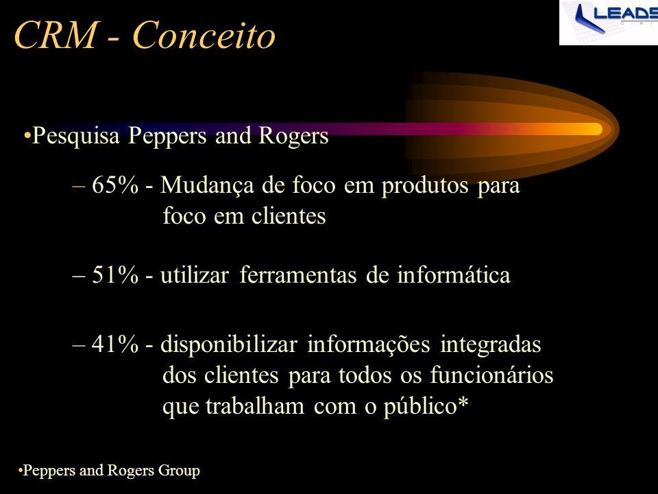 CRM - Conceito – 65% - Mudança de foco em produtos para foco em clientes – 51% - utilizar ferramentas de informática – 41% - disponibilizar informaçõe