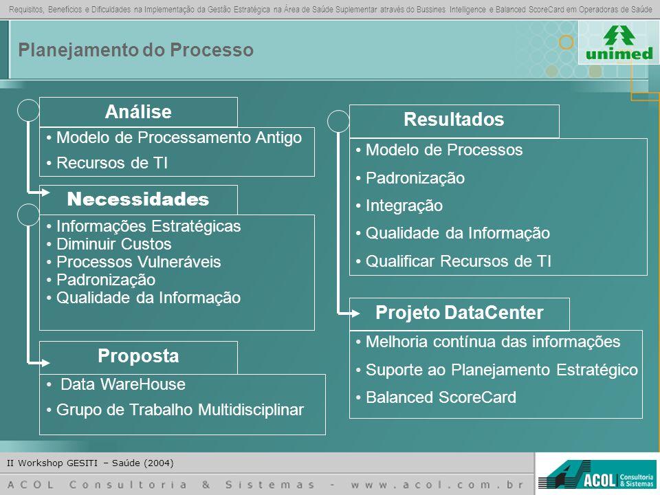 Requisitos, Benefícios e Dificuldades na Implementação da Gestão Estratégica na Área de Saúde Suplementar através do Bussines Intelligence e Balanced ScoreCard em Operadoras de Saúde II Workshop GESITI – Saúde (2004) FIM Contato – Marcus Venicius V.