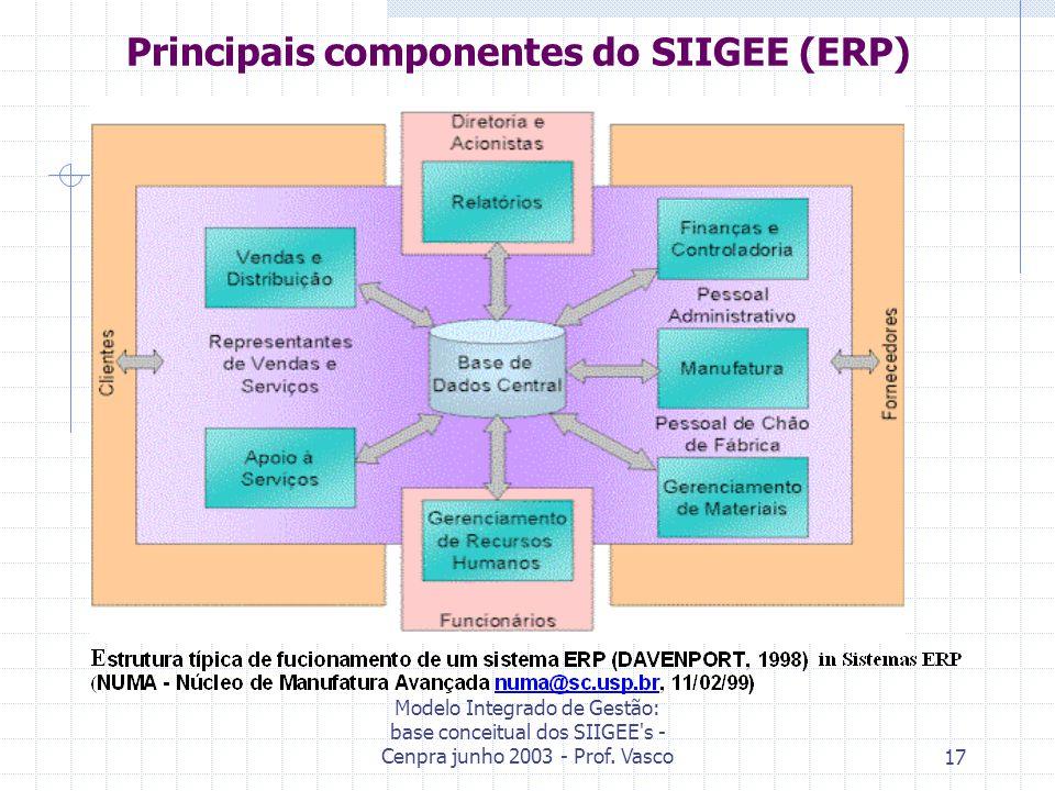 Modelo Integrado de Gestão: base conceitual dos SIIGEE s - Cenpra junho 2003 - Prof.