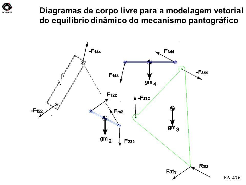 FA-476 Diagramas de corpo livre para a modelagem vetorial do equilíbrio dinâmico do mecanismo pantográfico
