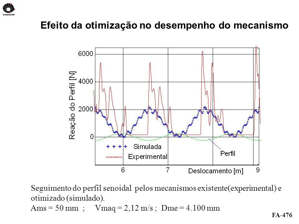 FA-476 Seguimento do perfil senoidal pelos mecanismos existente(experimental) e otimizado (simulado). Ams = 50 mm ; Vmaq = 2,12 m/s ; Dme = 4.100 mm E