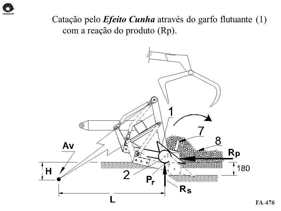 FA-476 Catação pelo Efeito Cunha através do garfo flutuante (1) com a reação do produto (Rp).