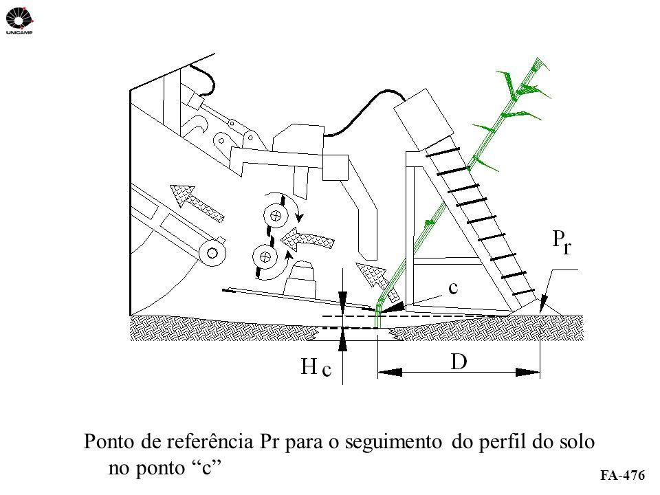 FA-476 Ponto de referência Pr para o seguimento do perfil do solo no ponto c