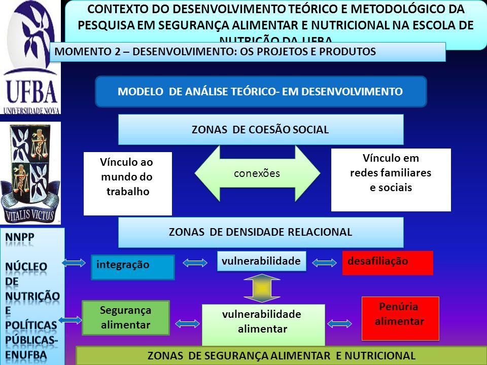 CONTEXTO DO DESENVOLVIMENTO TEÓRICO E METODOLÓGICO DA PESQUISA EM SEGURANÇA ALIMENTAR E NUTRICIONAL NA ESCOLA DE NUTRIÇÃO DA UFBA MOMENTO 2 – DESENVOL