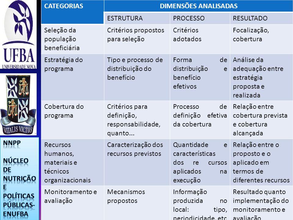 CATEGORIASDIMENSÕES ANALISADAS ESTRUTURAPROCESSORESULTADO Seleção da população beneficiária Critérios propostos para seleção Critérios adotados Focali
