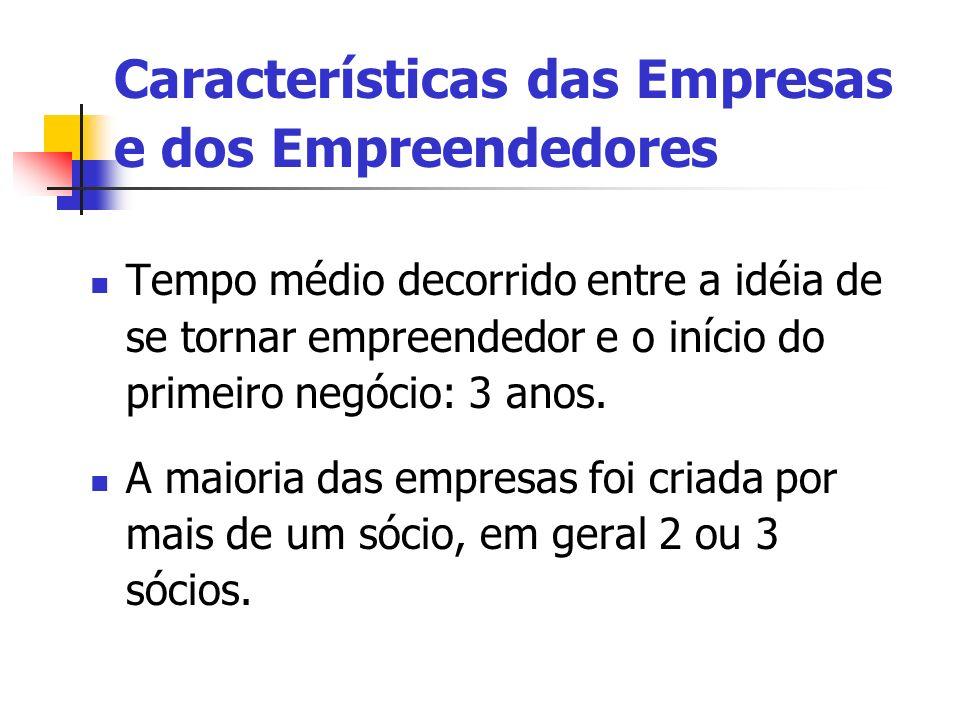 Tempo médio decorrido entre a idéia de se tornar empreendedor e o início do primeiro negócio: 3 anos. A maioria das empresas foi criada por mais de um