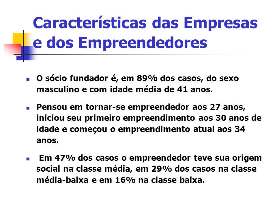 O sócio fundador é, em 89% dos casos, do sexo masculino e com idade média de 41 anos. Pensou em tornar-se empreendedor aos 27 anos, iniciou seu primei