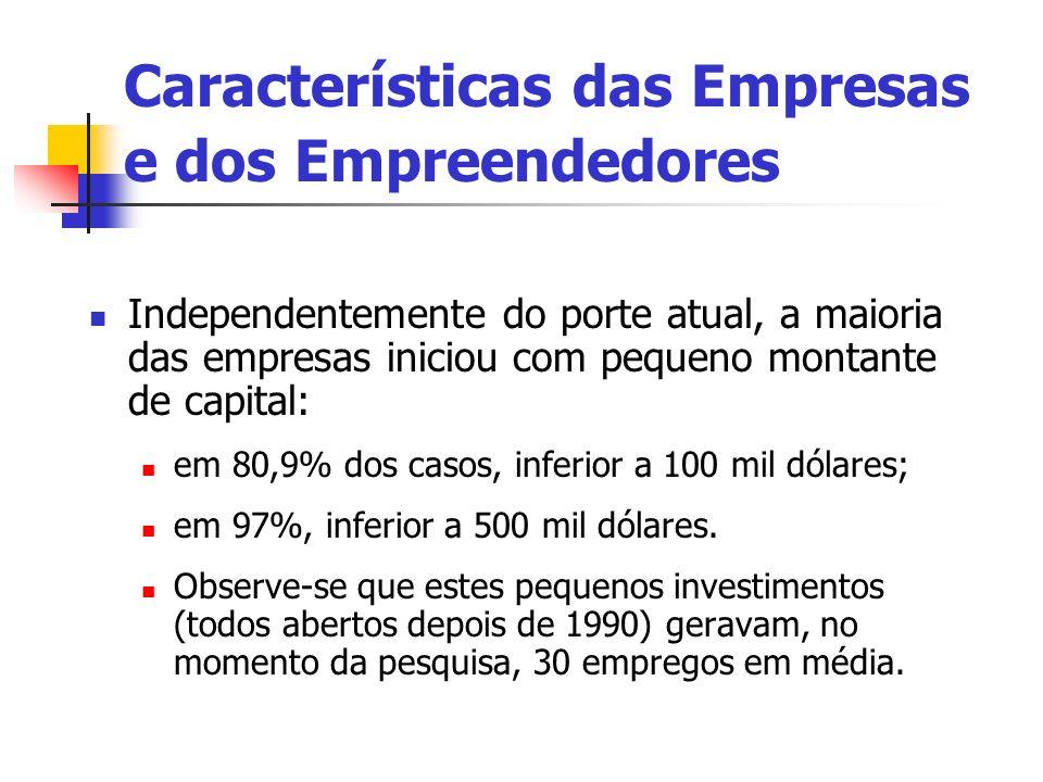 Independentemente do porte atual, a maioria das empresas iniciou com pequeno montante de capital: em 80,9% dos casos, inferior a 100 mil dólares; em 9