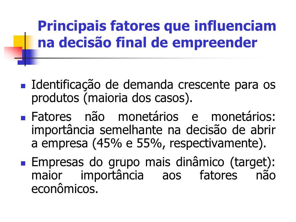 Principais fatores que influenciam na decisão final de empreender Identificação de demanda crescente para os produtos (maioria dos casos). Fatores não
